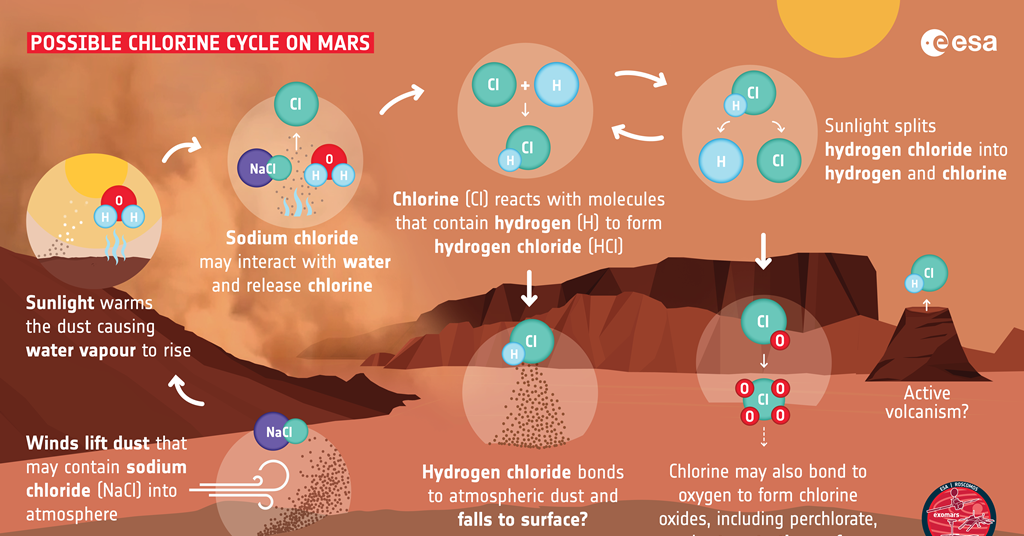 First detection of hydrogen chloride gas on Mars - Chemistry World