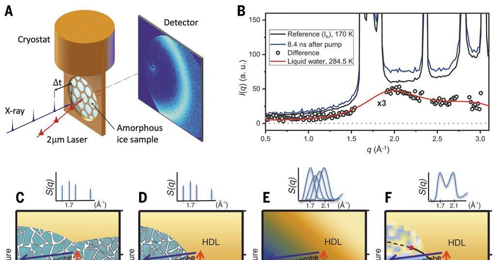 Experimental proof of liquid–liquid transition in supercooled water - Chemistry World