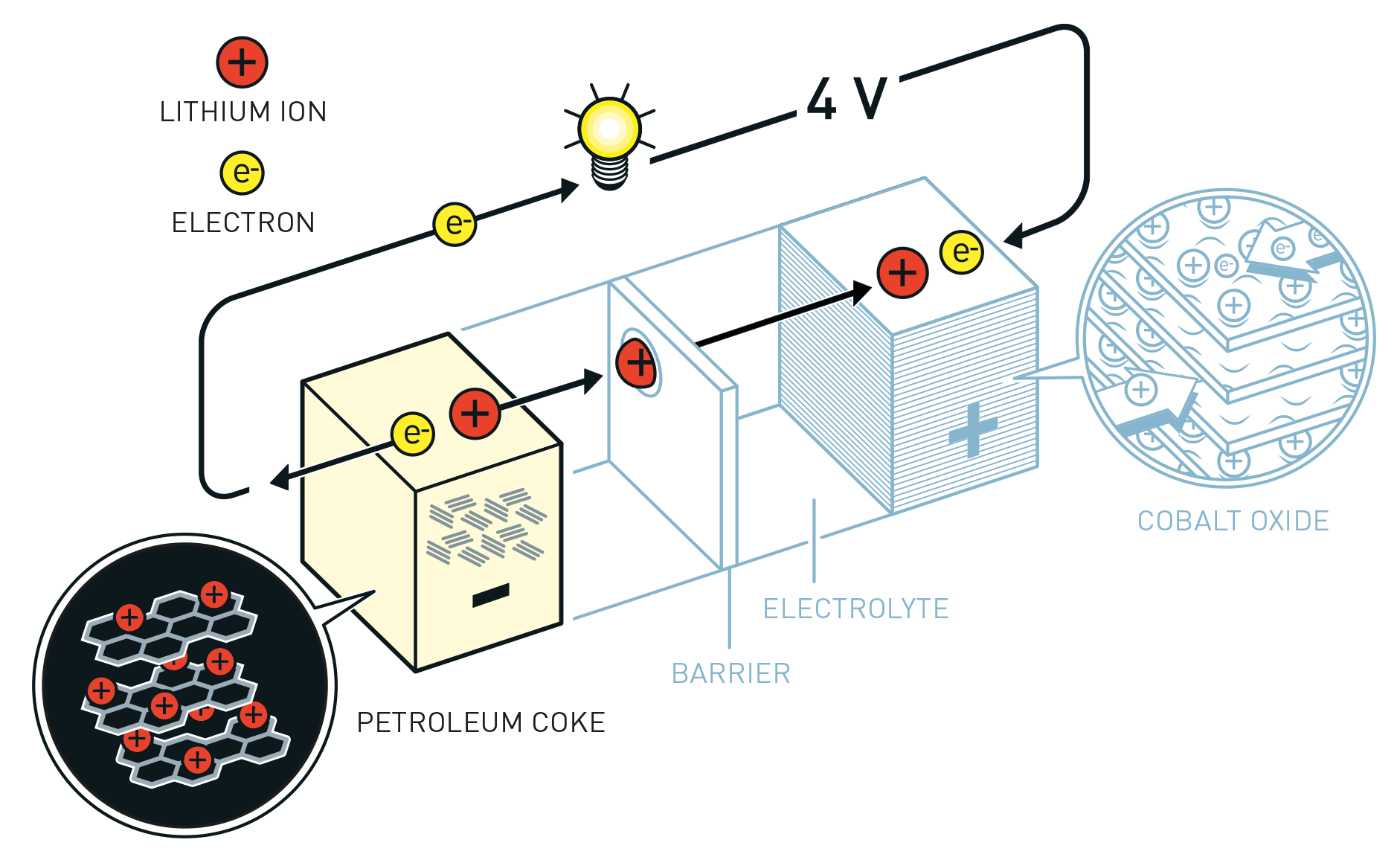 Lithium Ion Battery >> Why Have Lithium Ion Batteries Just Won The Chemistry Nobel