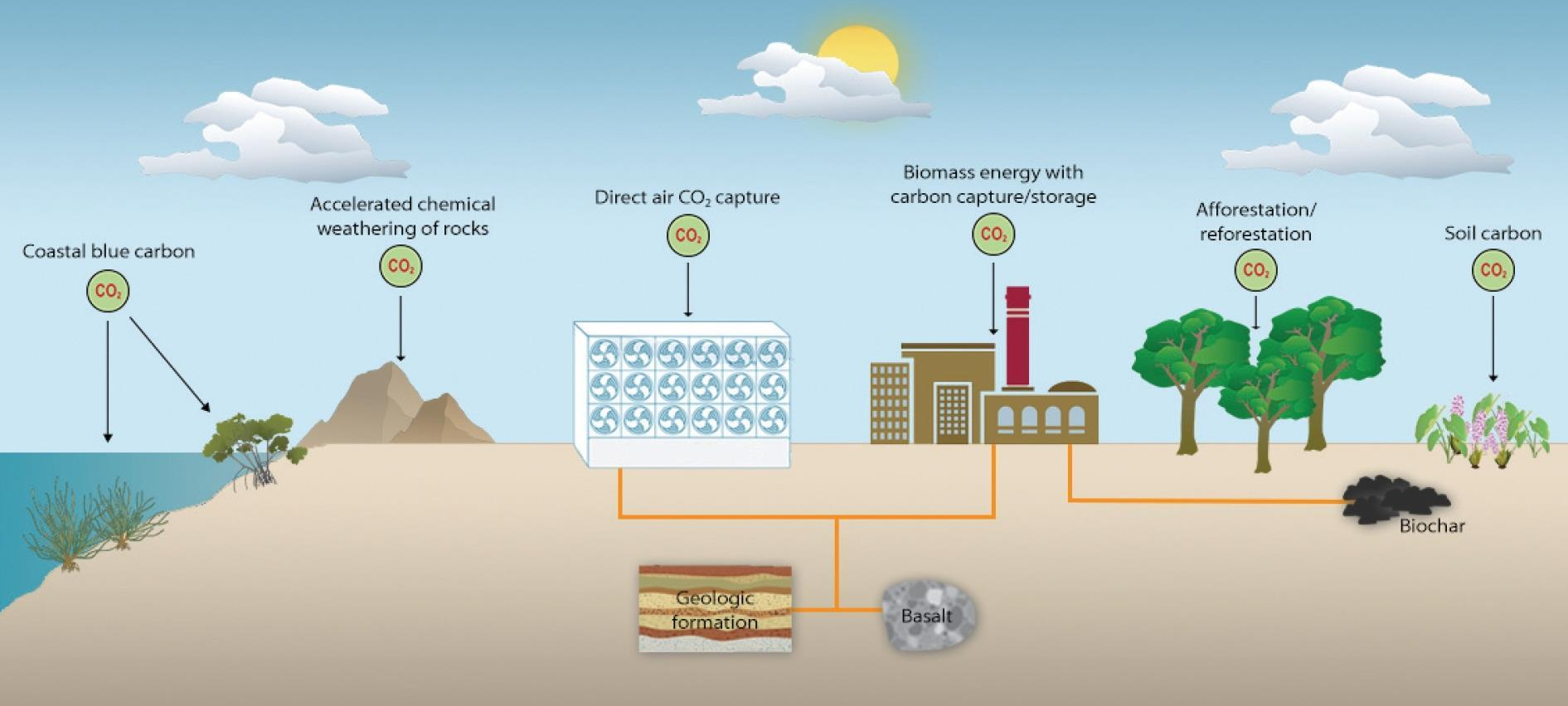 Direct Air Capture of CO2: Helping to Achieve Net-zero Emissions