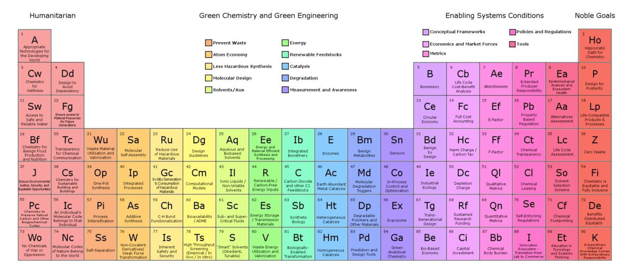 Elements Of Green Chemistry Opinion Chemistry World