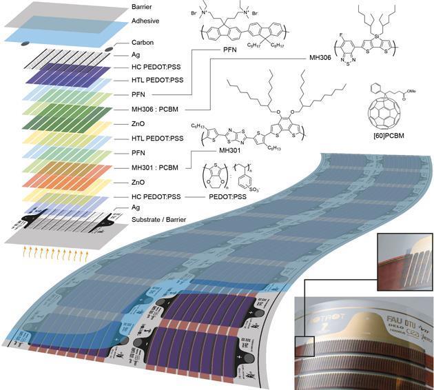 有機太陽電池が製造マイルストーンに到達|  研究...