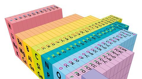 A 3d Periodic Table Opinion Chemistry World