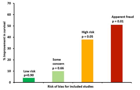 نموداری که اثرات ایورمکتین را بر بقا نشان می دهد