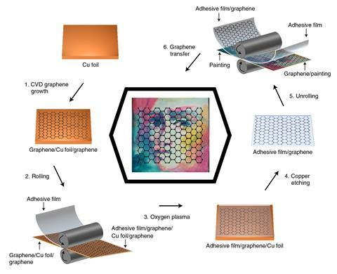 Schematic illustration of the roll-to-roll process used to transfer graphene onto mock-ups and real  artworks