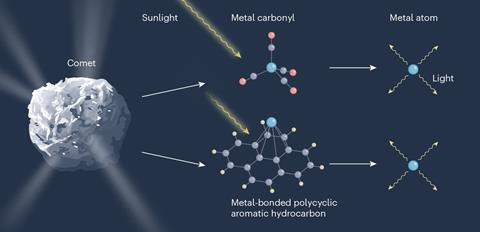 An image that shows how comets can release metal atoms