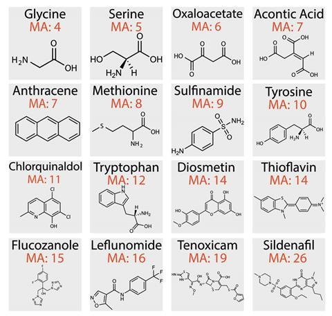 A picture showing 16 organic molecular structures and their MA values