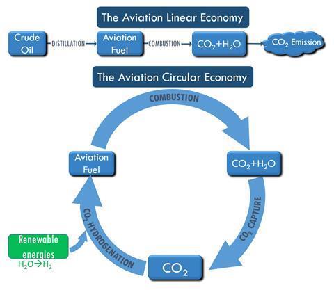 A scheme showing the circular aviation economy