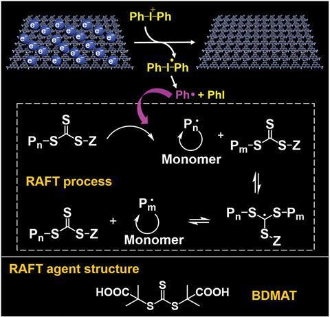 A scheme showing electron transfer