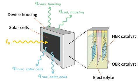 Una imagen que muestra un boceto del dispositivo acoplado térmicamente con la celda solar unida al compartimento electroquímico.