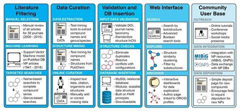 An image showing the workflow for creation and curation of the Natural Products Atlas