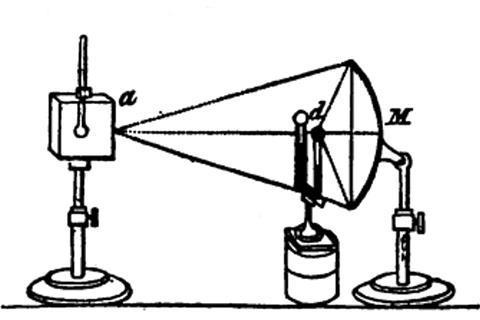 A diagram showing a Leslie cube experimental set up