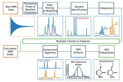 Program That Automatically Interprets Nmr Spectra Is Boon For Structure Elucidation Research Chemistry World