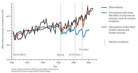نمودار تشریح اثر انگشت در آب و هوا