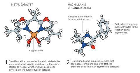 تصویری که ارگانوکاتالیست مک میلان را نشان می دهد