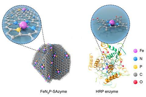 An illustration showing the artificial nanoenzyme and the natural enzyme.  The former consists mainly of gray carbon atoms, which are arranged in a lattice and over which some colorful active sites (iron, nitrogen, phosphorus) are distributed.