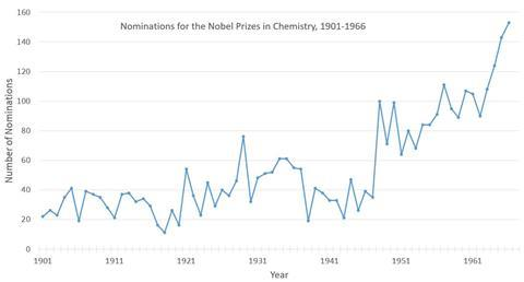A graph showing the growing number of Nobel Prize nominees for 1901-1966