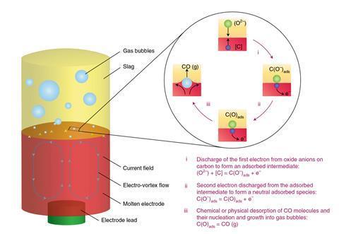 شماتیک نشان دادن مکانیسم دفع کربن زدایی مستقیم در حین تصفیه الکتریکی آهن مذاب
