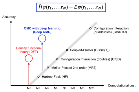 An image showing combining deep learning with Quantum Monte Carlo techniques