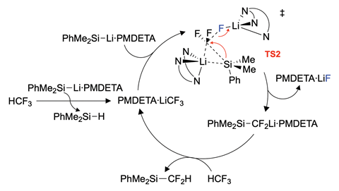 An image showing the proposed reaction cycle for trifluoromethane defluorosilyation