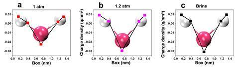 تصویری که سه مولکول آب توپ و چوب را با زوایای HOH کمی متفاوت نشان می دهد