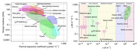 A picture that shows a comparison of the physical properties of melt-hardened glasses with different materials