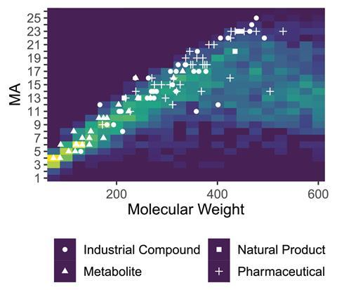 A picture showing a scatter plot of MA on the y-axis and molecular weight on the x-axis