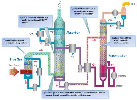 Scheme of a system that captures carbon dioxide from industrial processes