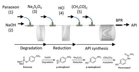 A scheme showing an influencing process to neutralize paraoxon for the production of paracetamol in a microreactor