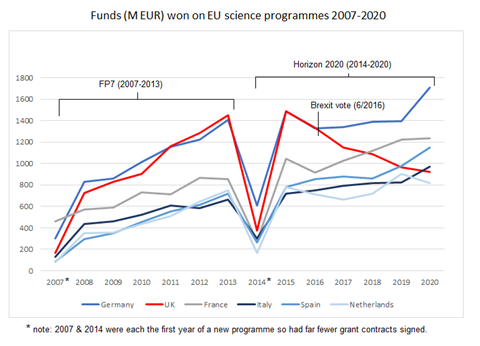 Chart showing the funds raised from EU science programs 2007-2020